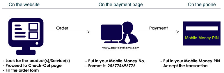 How to buy from our website with Mobile Money payment option, with Mobile Money integration in our website by Nextel-Systems Ltd